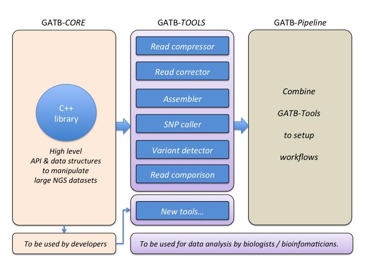 gatb_core_components